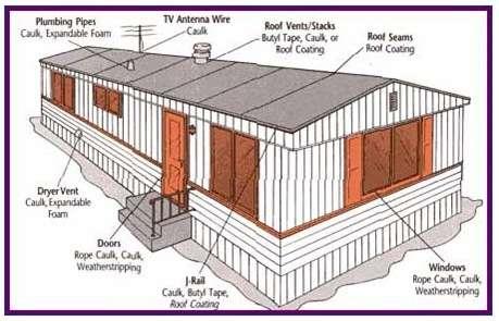 Preventive Maintenance M Amp M Home Supply Warehouse
